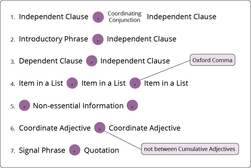 Major Patterns