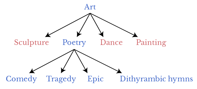 A diagram showing Aristotle's classification of different types of poetry