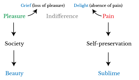 Diagram showing how Edmund Burke argues that there is a state of indifference between pleasure and pain.