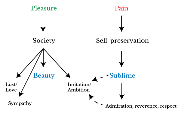 A diagram showing how Edmund Burke categories the passions in relation to society and the individual