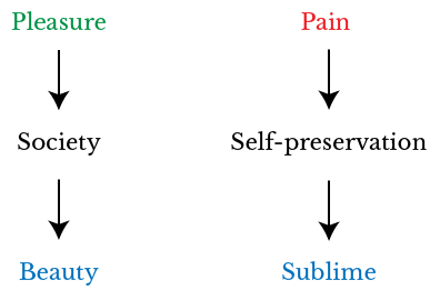 A diagram showing how Edmund Burke traces the sublime and the beautiful back to pleasure and pain